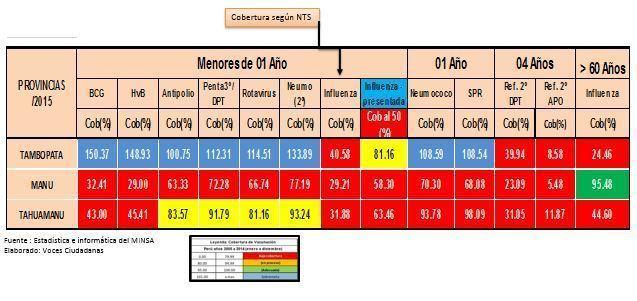 Información del INEI y elaboración del cuadro por  Voces Ciudadanas.